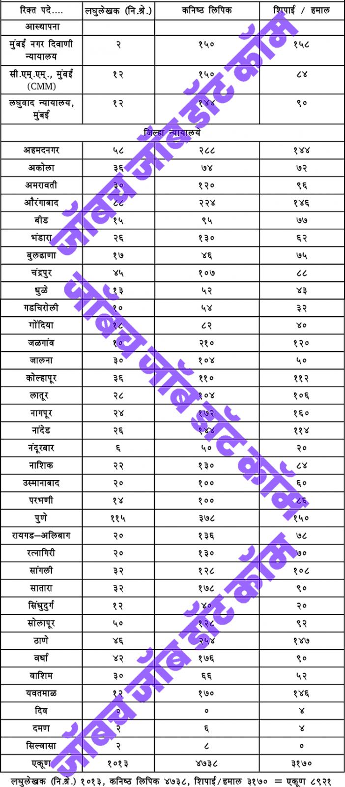 Maha Jilha Nyayalay Bharti District Court Recruitment 2018