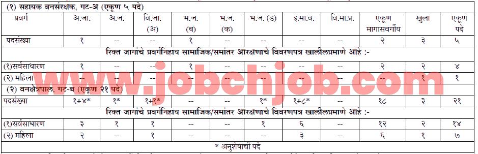Maharashtra Wan Seva Forest Service Exam 2018 | mpsc.gov.in