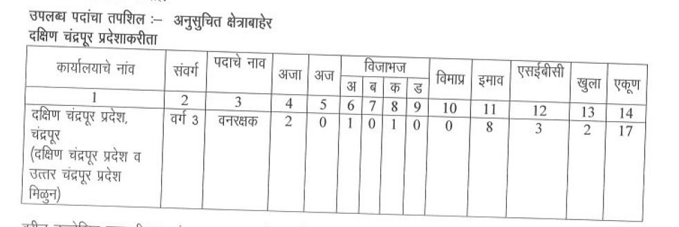 Maharashtra Forest Guard Bharti 2019 FDCM Vanrakshak Bharti 2019