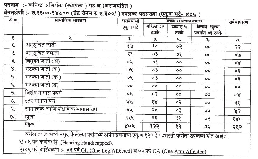 Maha PWD Bharti 2019 Maharashtra PWD Recruitment 2019