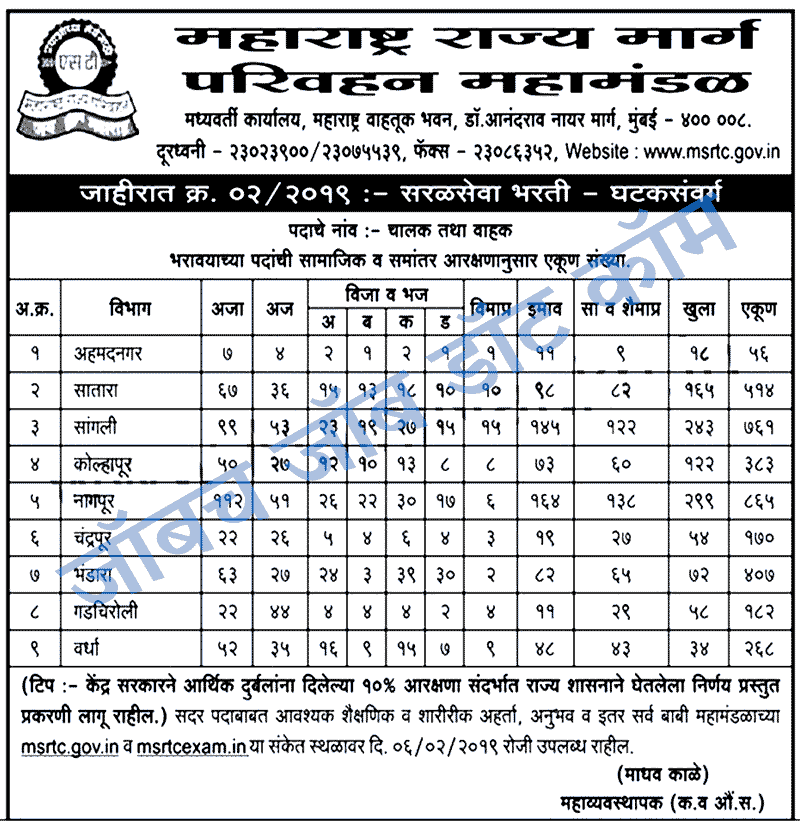 ST Mahamandal Bharti 2018 Driver Conductor Recruitment [msrtcexam.in] 7