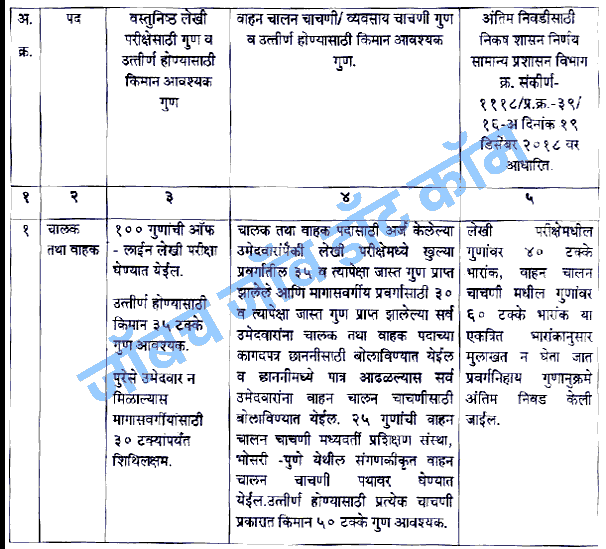 ST Mahamandal Bharti 2018 Driver Conductor Recruitment [msrtcexam.in] 8