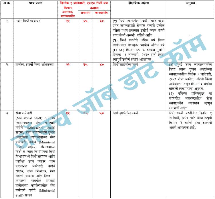MPSC Civil Judge Pre Exam 2020 MPSC World 1