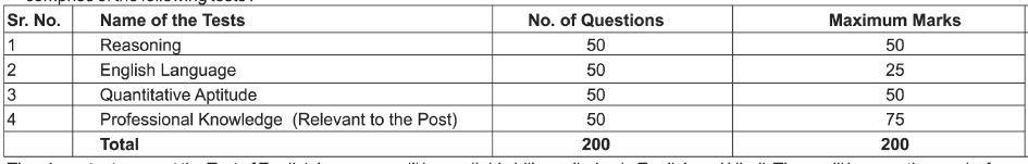 Punjab National Bank Bharti 2019 Exam pattern
