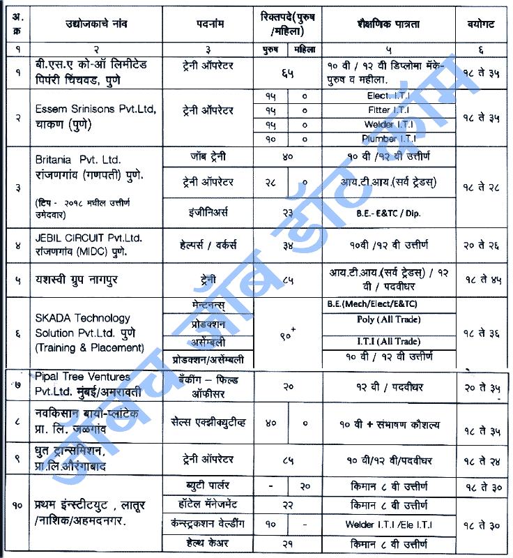 Washim Rojgar Melava 2019 mahaswayam.gov.in Job Fair 2019