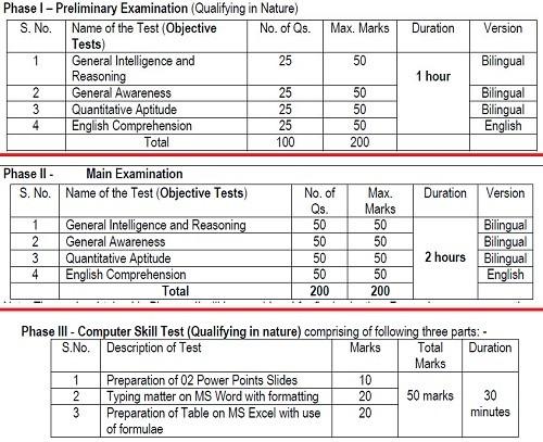 Exam Syllabus For ESIC Upper Division Clerk Esic Bharti 2019
