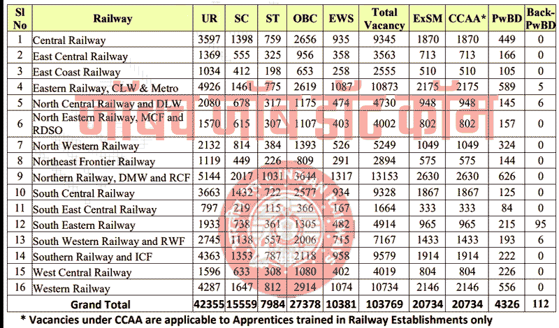 Railway Bharti 2019 | RRC Group D Recruitment 2019 1,03,769 Posts