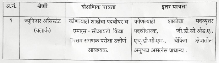Sangli DCC Bank Bharti 2019 | 400 Junior Assistant Clerk Posts
