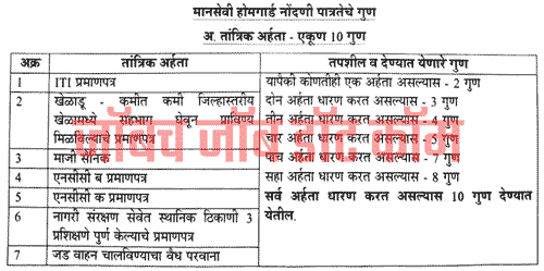 Beed Home Guard Bharti 2019 (बीड होमगार्ड) | [beed.gov.in]