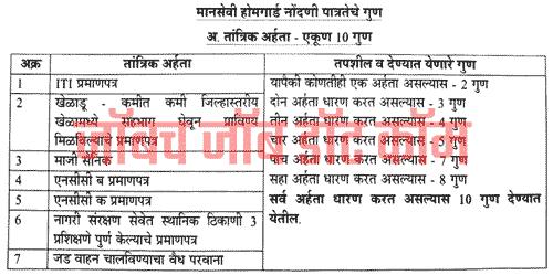 Nanded Home Guard Bharti 2019 (नांदेड होमगार्ड) | [Nanded.gov.in]
