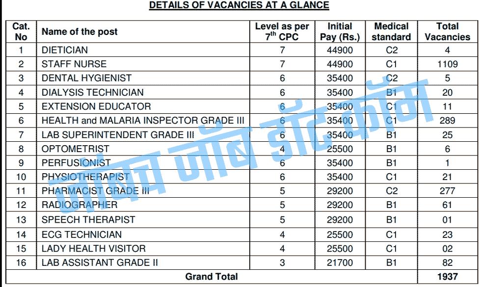 RRB Recruitment 2019 1,30,000 Posts > [rrbmumbai.gov.in] < 1