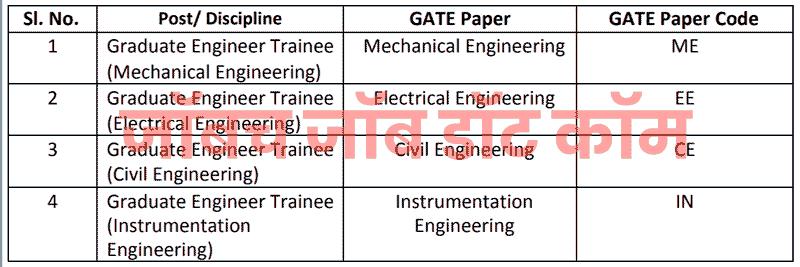 Mahanagar Gas Recruitment Bharti 2019-20