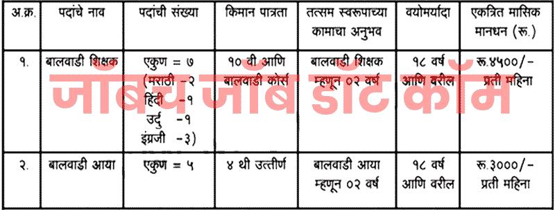 CBDehu RoadRecruitment Bharti 2019 Balwadi Teacher &AyaPosts