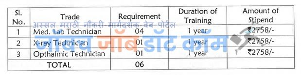 BARC Recruitment Bharti 2019 | BARC Lab Technician Driver Clerk Assistant Bharti 2019[barc.gov.in]