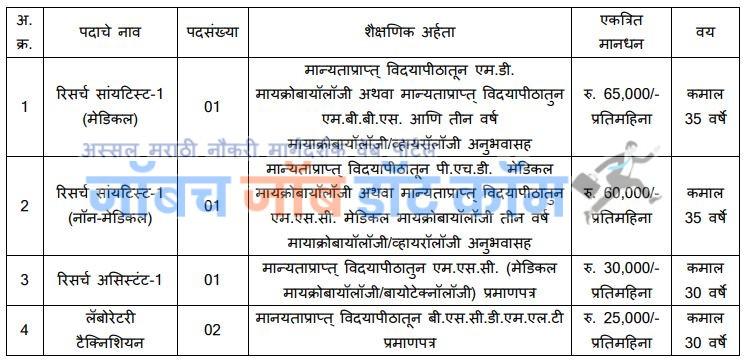 GMC Dhule Bharti 2019   SBHGMC Dhule Bharti 2019[sbhgmcdhule.org]