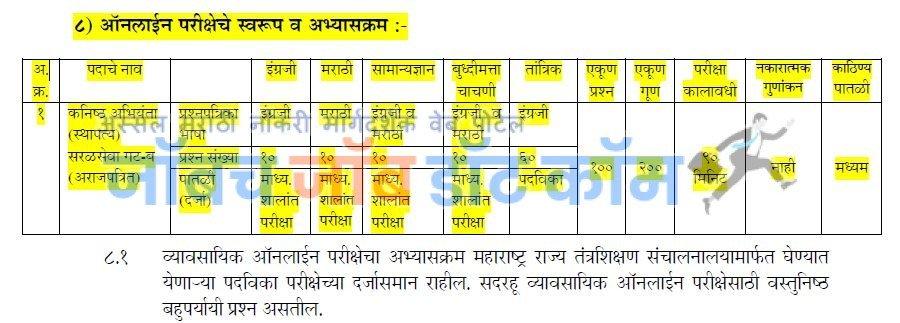 Jalsampada Vibhag Bharti 2019 | Pune Jalsampada Vibhag Bharti 2019[Mahapariksha.gov.in]