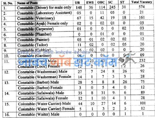 SSB Bharti Constable Exam 2020
