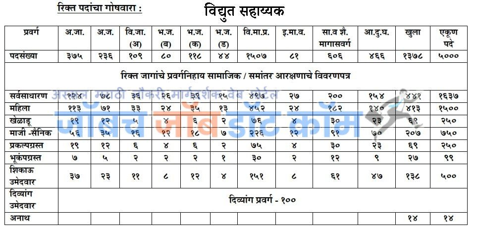Mahadiscom Upkendra Sahayyak ITI Bharti 2019 [mahadiscom.in]