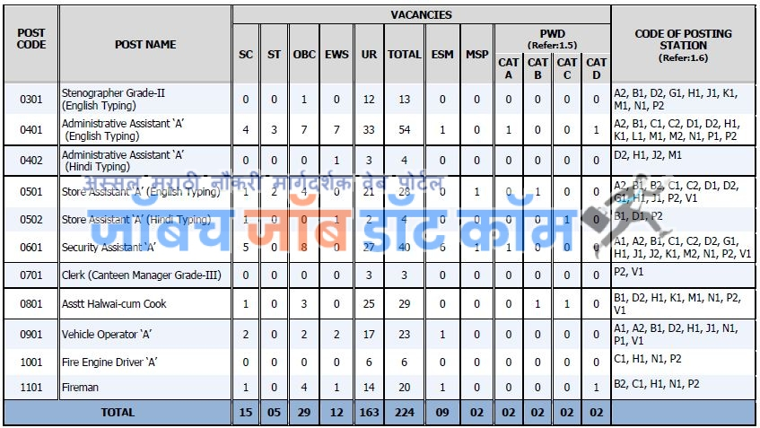 DRDO Bharti 2019 | DRDO CEPTAM 9 Vacancy 2019[www.drdo.gov.in]