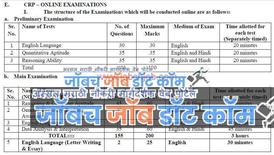 IBPS Bharti 2019 | IBPS PO Bharti Exam Syllabus Pattern 2019[www.ibps.in]