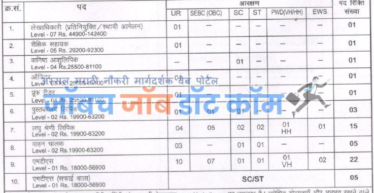 Kendriya Hindi Sansthan Bharti 2019 For MTS LDC Posts[khsindia.org]