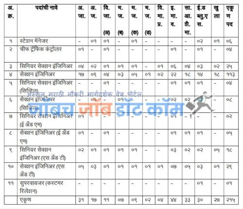 MMRDA Bharti 2020   MMRDA Apply Online Form 2020[mmrda.maharashtra.gov.in]