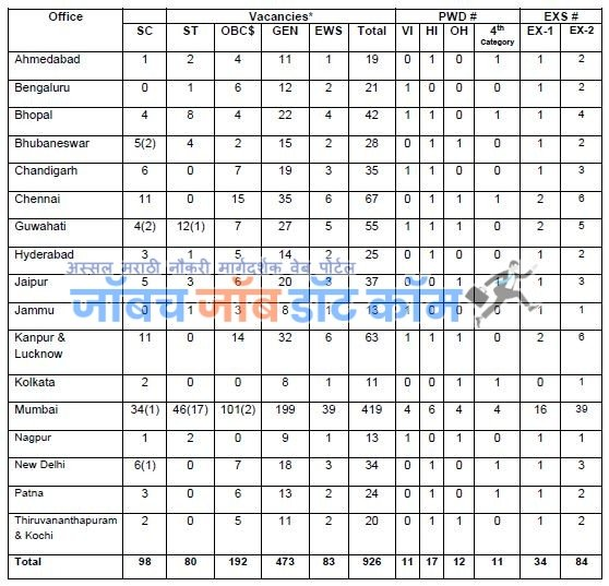 RBI Bank Bharti 2020 RBI Manager Assistant Bharti Online Form Download