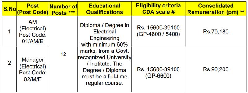 Delhi Metro Rail Corporation Bharti 2019 DMRC Recruitment Application Form