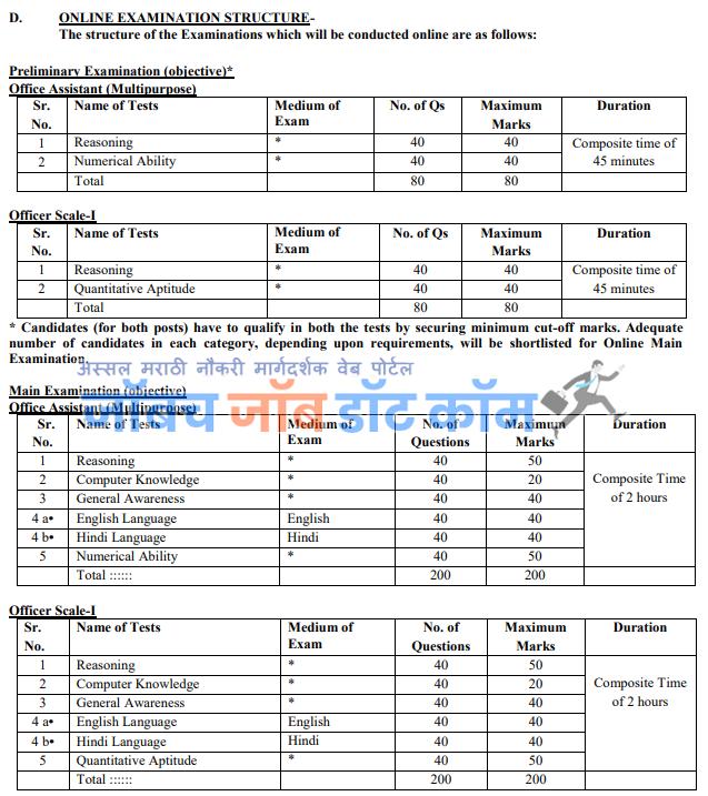 IBPS Bharti 2019 | IBPS PO Bharti Exam Syllabus Pattern 2019[www.ibps.in] 1