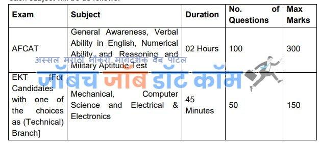 AFCAT pariksha Exam 2020 Exam Pattrn Details