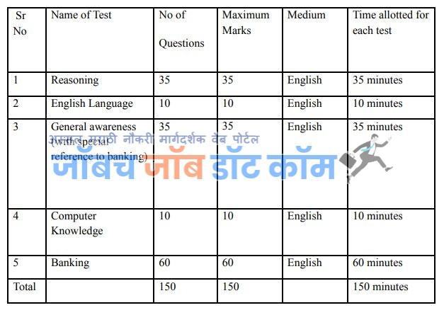 Akola DCC Bank Bharti 2019  Pariksha Pattern Officer Gr 1