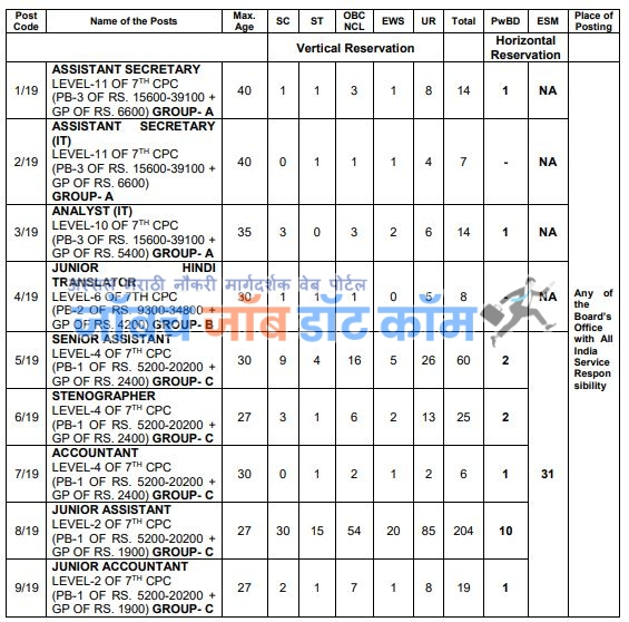CBSE Central Board of Secondary Education Bharti 2019 Stenographer Junior Accountant Apply