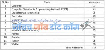 (DRDO) संरक्षण संशोधन व विकास संघटन सायंटिस्ट भरती 2020-Apply Now 1