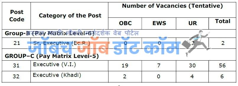 KVIC-Bharti-Mumabai-2020-Post-details-1