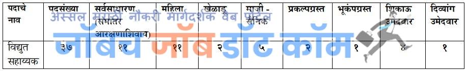 Mahavitaran Bharti Vidyut Sahayak Bharti Jahirat