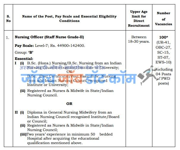 AIIMS Bharti 2020 | AIIMS Nagpur Nursing Officer Bharti 2020