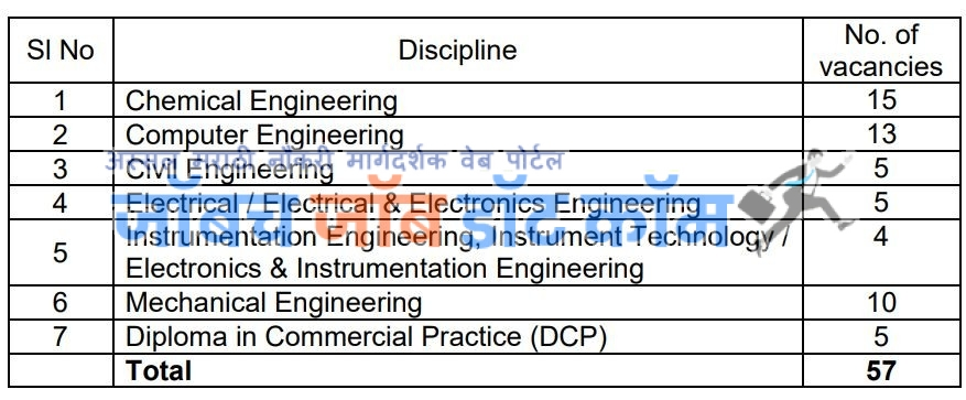 FACT Bharti 2020 Fertilizers & Chemicals Travancore Limited Recruitment 2020 1