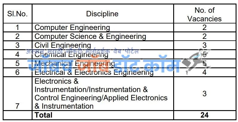 FACT Bharti 2020 Fertilizers & Chemicals Travancore Limited Recruitment 2020 2