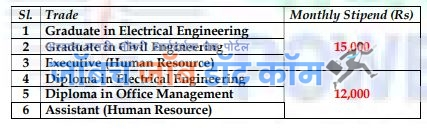 PGCIL Bharti 2020 For Engineering Apprentice
