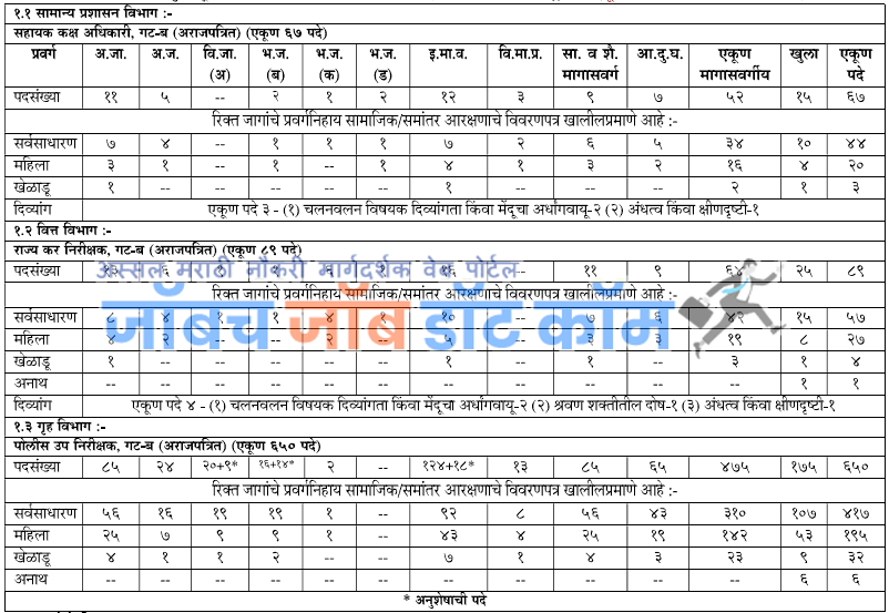 Maha MPSC Bharti Recruitment 2020 Combined Preliminary Exam [mpsc.gov.in] 1