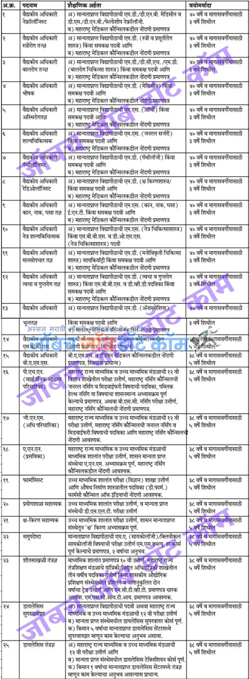 Vasai Virar Mahanagarpalika Bharti 2020 | VVCMC Interview Recruitment 2
