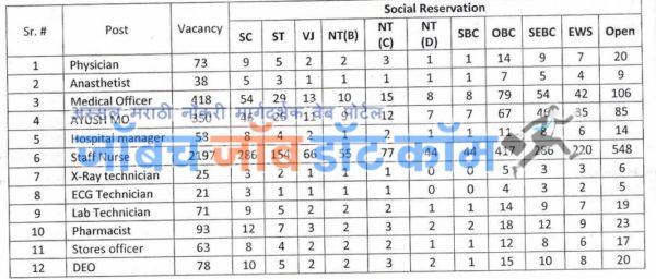 NHM Aurangabad Bharti 2020 NHM Aurangabad Jahirat Dwonload