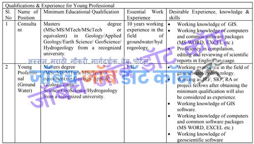 WRD Recruitment 2020 Nagpur Jal Sampda Vibhag Bharti 2021 [cgwb.gov.in] 2
