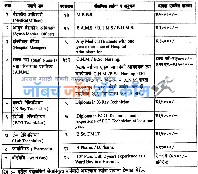 Kalyan Dombivali Municipal Corporation KDMC Bharti 2020 |