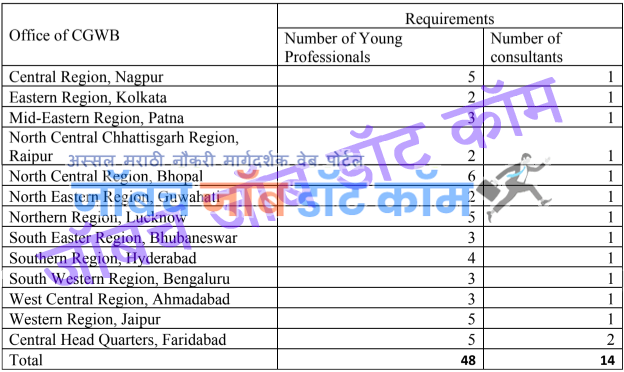 WRD Recruitment 2020 Nagpur Jal Sampda Vibhag Bharti 2021 [cgwb.gov.in] 1
