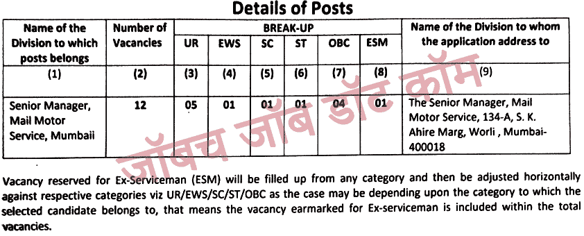 post details mail motor driver bharti 2021