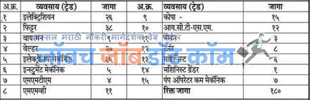 Mahagenco ITI Apprentice 2020 Chandrapur details