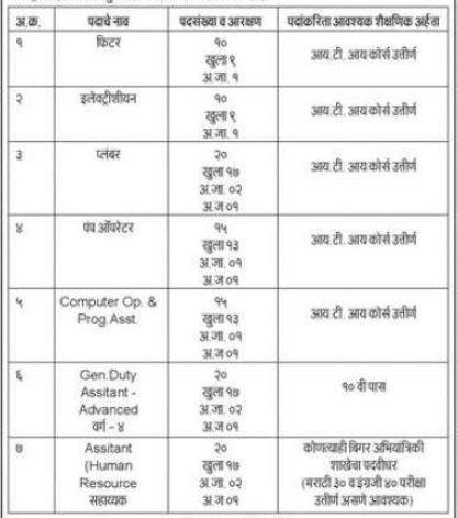 Dhule Mahanagarpalika Bharti Post Details Apprentice