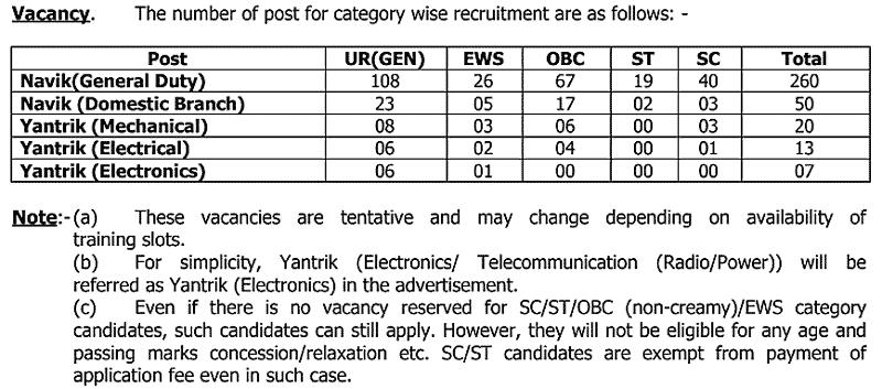 ICG Bharti Post details 2021