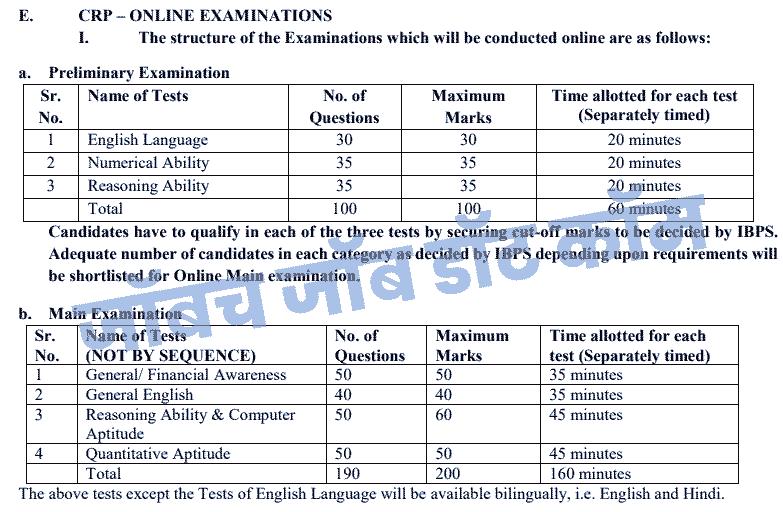 ibps clerk syllabus | Exam Syllabus/Pattern